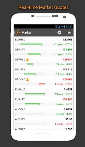 Lịch Forex, Thị trường,Tin tức screenshot 5