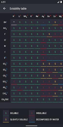 Periodic Table 2021 - Chemistry screenshot 7